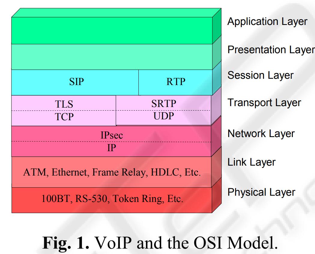 VoIP-SIP ve OSI Modeli Eşleştirmesi